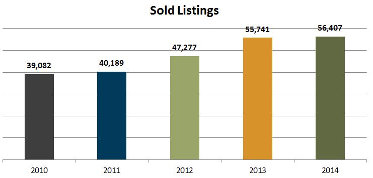 denver sold home listings 2014
