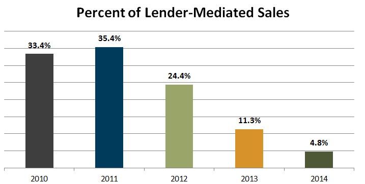 percent of lender mediated sales 2014