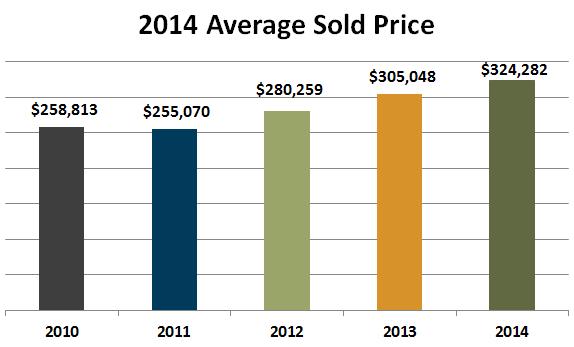 2014 average sold price denver