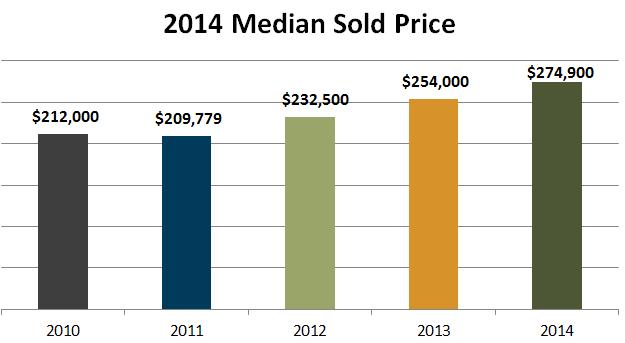 2014 median sold price denver