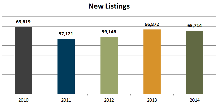 New homes for sale listings 2014