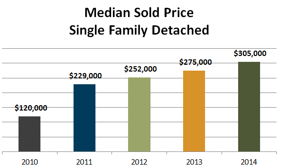 median sold price single family detached 2014