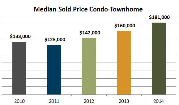 median sold price condo-townhome 2014