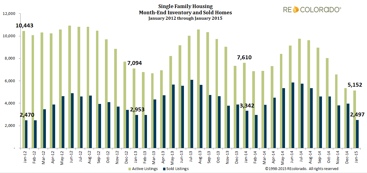 January 2015 single family housing inventory and sold homes