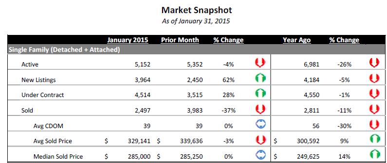 january 2015 denver housing market snapshot