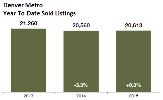 Denver Metro Year-to-Date Sold Listings 2015