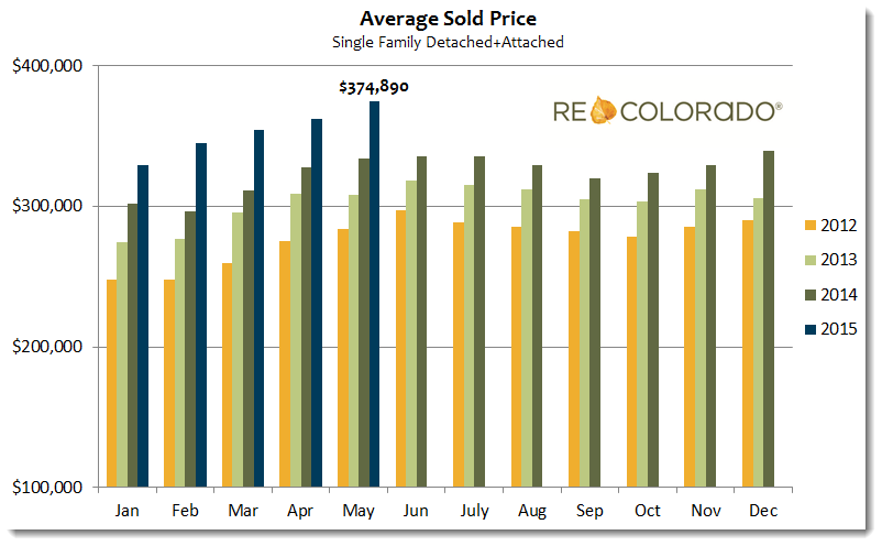 Average Sold Price Graph May 2015