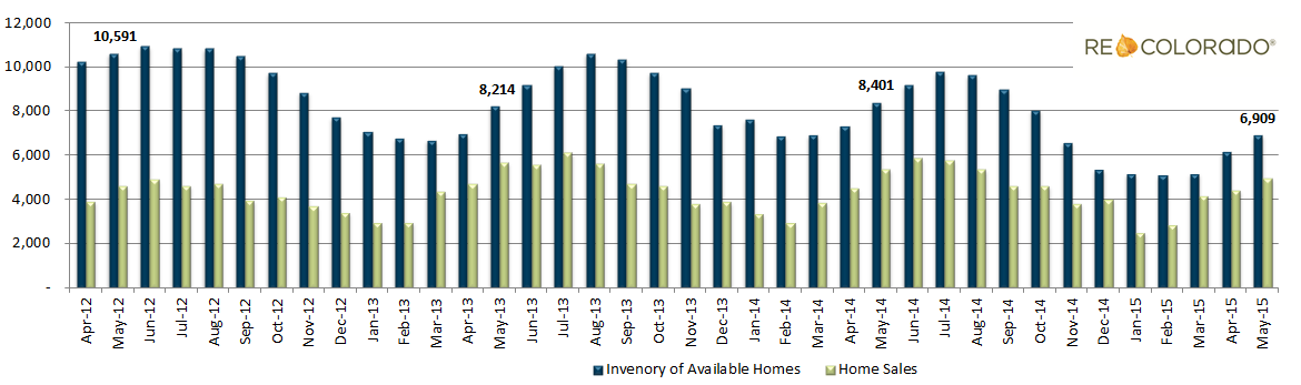 Inventory Homes for Sale Graph May 2015