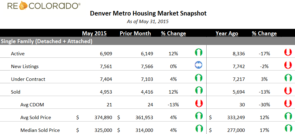 Denver Metro Housing Market Snapshot May 2015