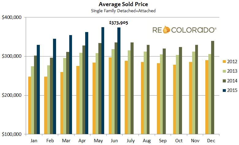 average sold price denver housing market