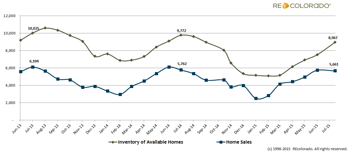 July 2015 Inventory and Home Sales Graph