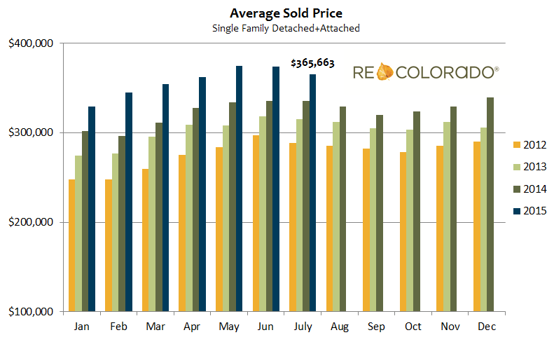 Average Sold Price July 2015 Graph