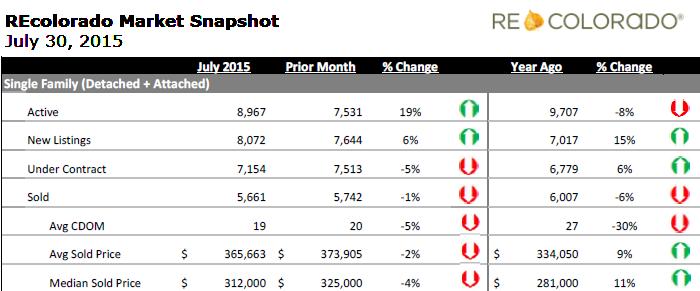 REcolorado Housing Market Snapshot July 2015