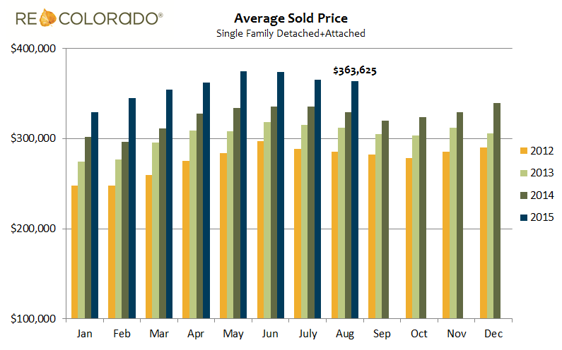 Average Sold Price Year over Year Graph