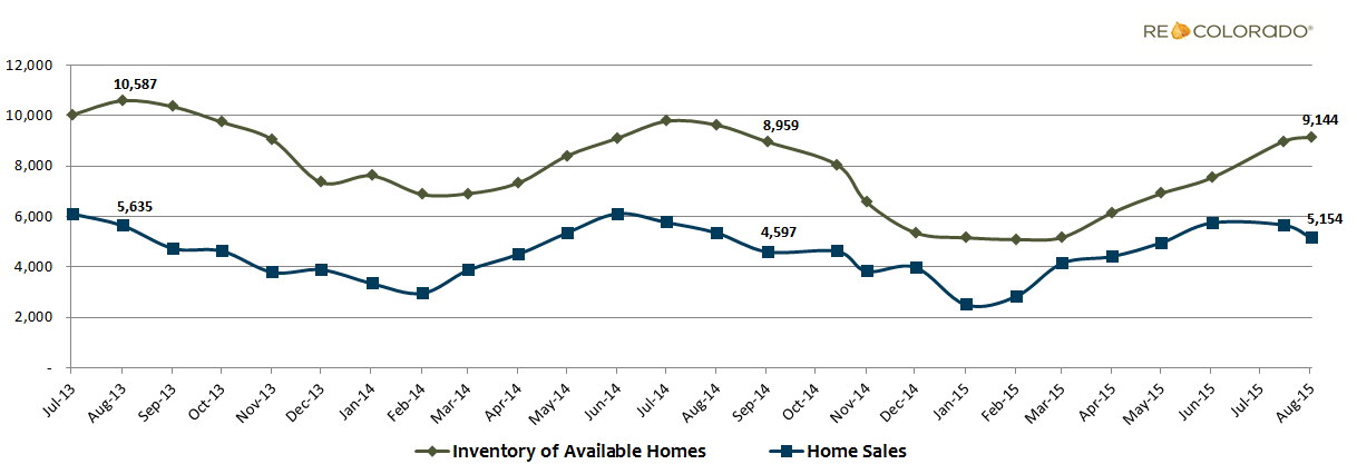 Inventory and Home Sales Graph