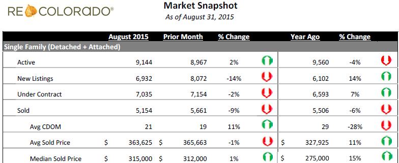 Denver Housing Market Snapshot August 2015
