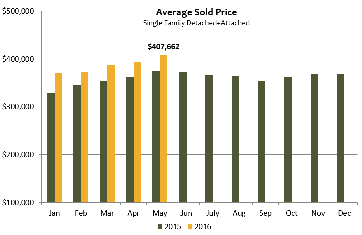 average home sold price graph may 2016