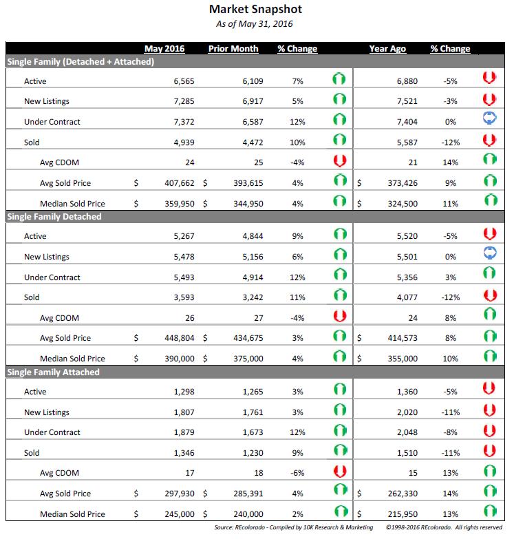 denver housing market snapshot may 2016