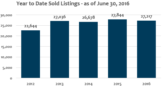 Year to Date Sold Listings Denver Metro June 2016