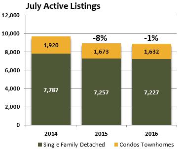july 2016 active denver home listings