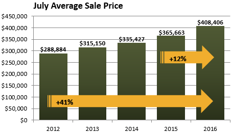 july 2016 average home sale price