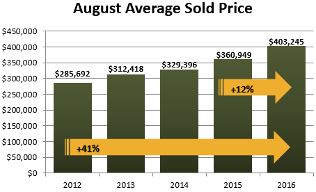 August 2016 Average Sold Price Graph