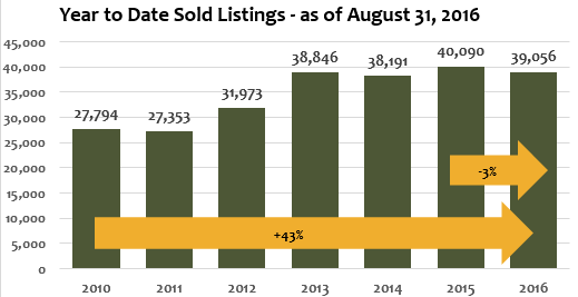 Year to Date Sold Listings August 2016 Graph