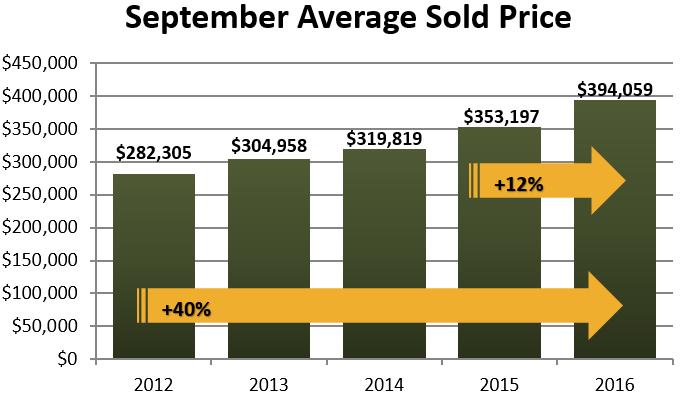 september 2016 average sold housing prices