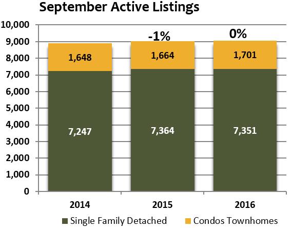 september 2016 denver active home listings