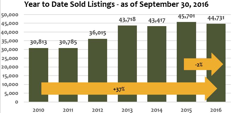 year to date sold listings denver september 2016