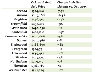 October 2016 Average Home Sold Price
