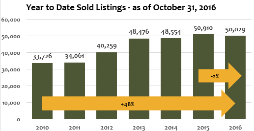 year to date sold listings october 2016
