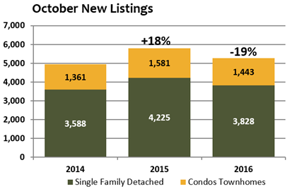 October 2016 new listings homes for sale