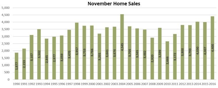 november 2016 denver home sales