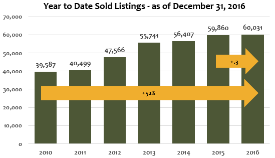 YTD sold listings