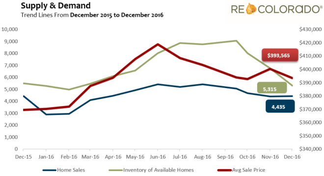 supply and demand graph front range 2016